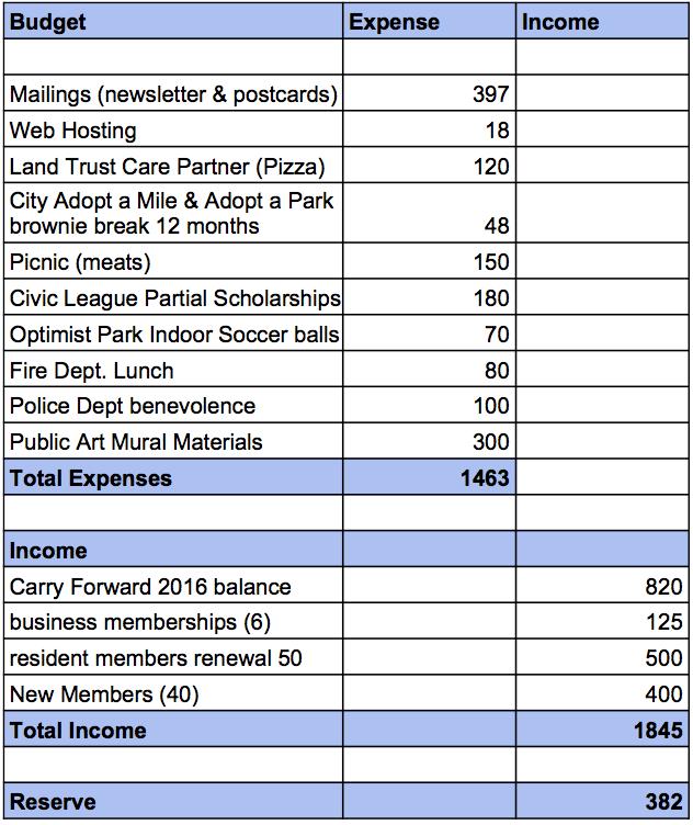 nehca-proposed-2017-budget